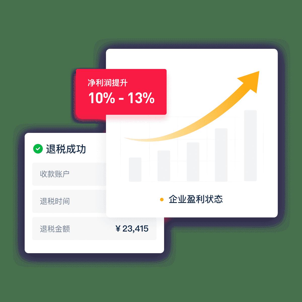 净利润再次提升 10% - 13%